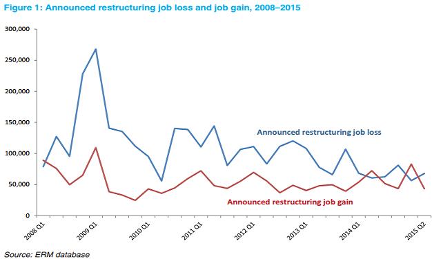 evolutie restructurari joburi 2015