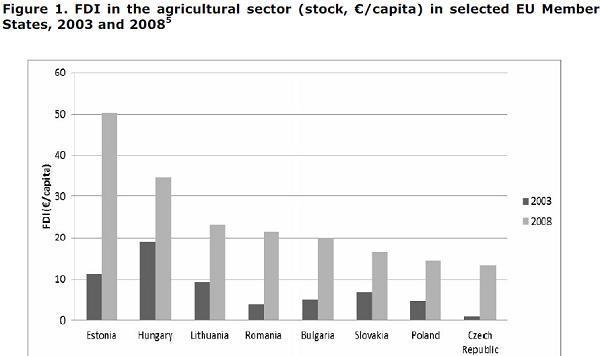 investitii agricultura europa est si centrala straini