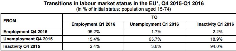 fluxuri piata muncii t1 2016 eurostat
