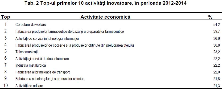 top 10 inovare
