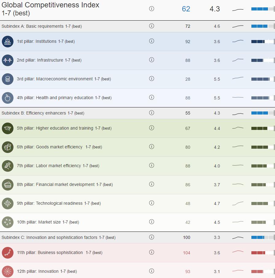 indicatori-wef-competitivitate-romania
