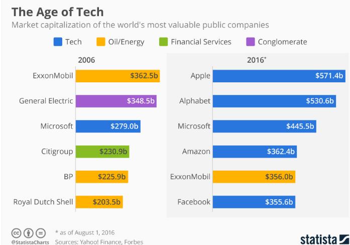 primele-10-companii-cucerirea-it