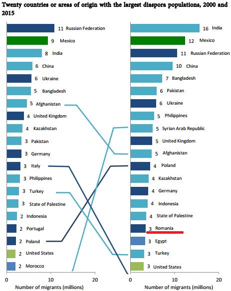 top-20-state-origine-imigranti