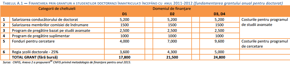 finantarea-univ-doctoranzi