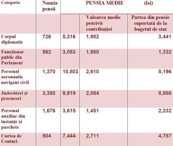 pensii-spec-cncp-1