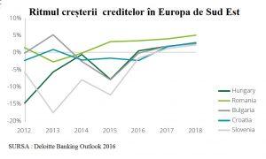 cresterea-creditului-cea-mai-mare-deloitte-doi