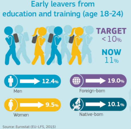 early-leavers-2015-school-eurostat