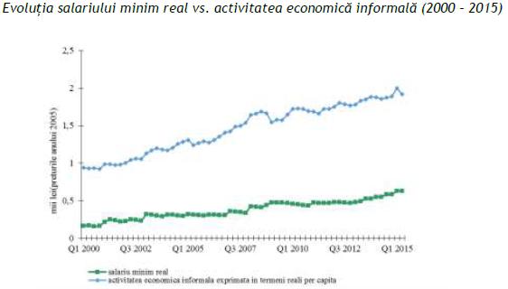 salariu-minim-si-economie-la-negru