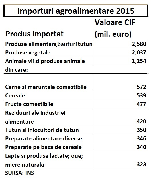 agroalim-importuri-2015-ins
