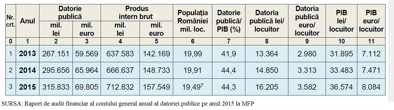 curtea-de-conturi-datoria-publica-2013-2015