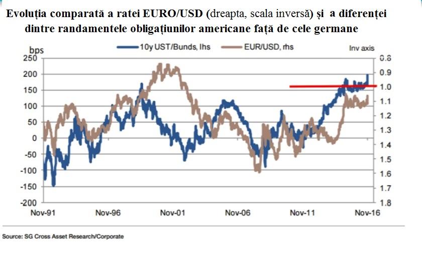 euro-istorie-si-spread-ust-bunds