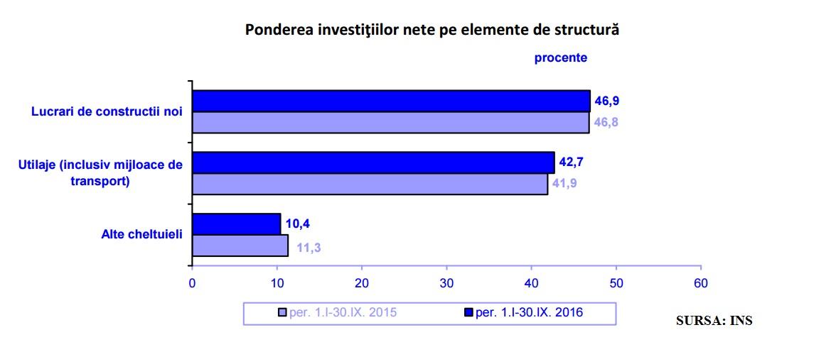 ins-16-t3-ponere-investitii-in-economie
