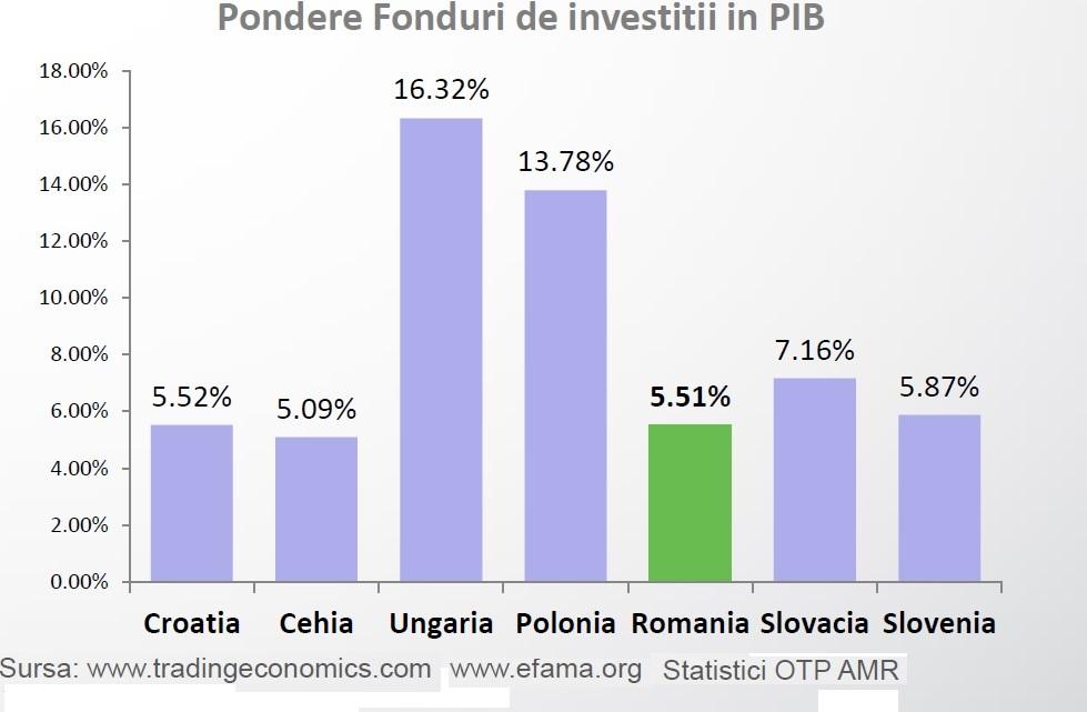 economisire-ece-fonduri-in-pib-otp