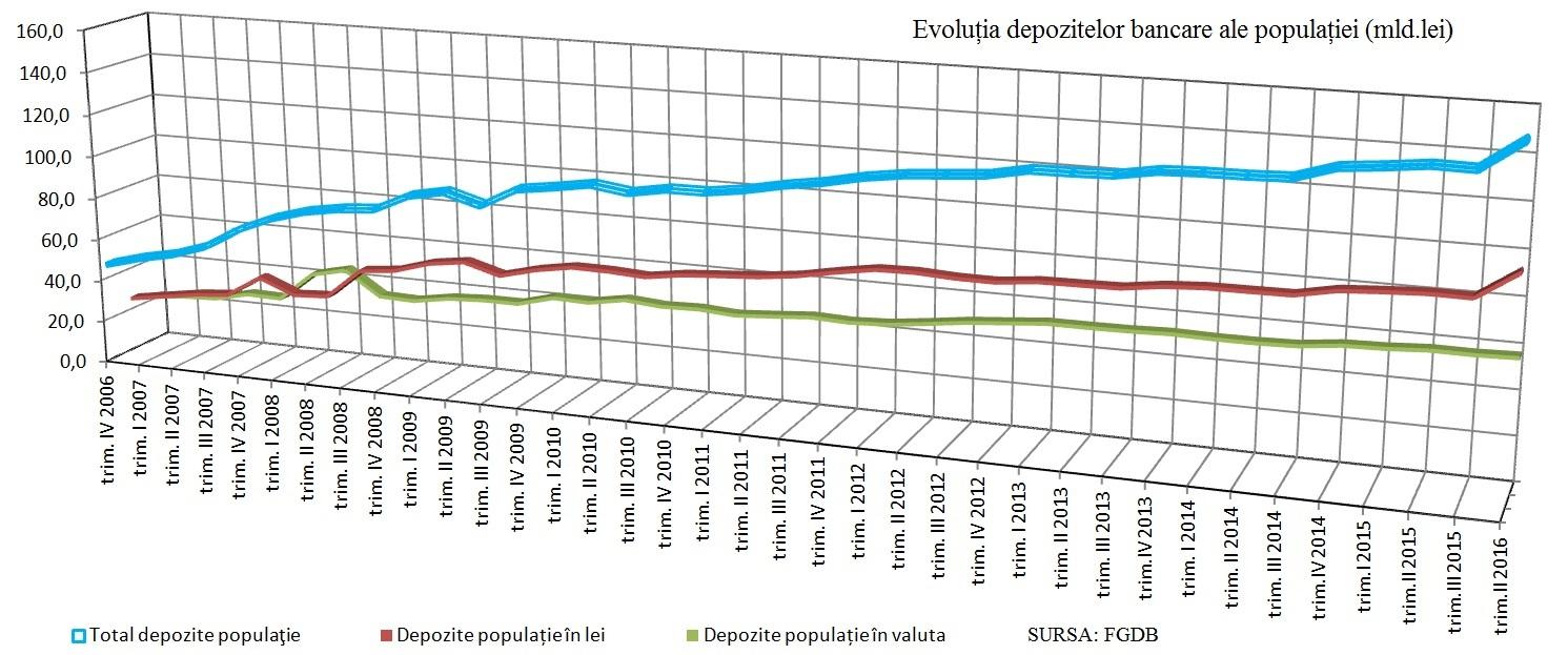economisire-evolutie-2007-2016