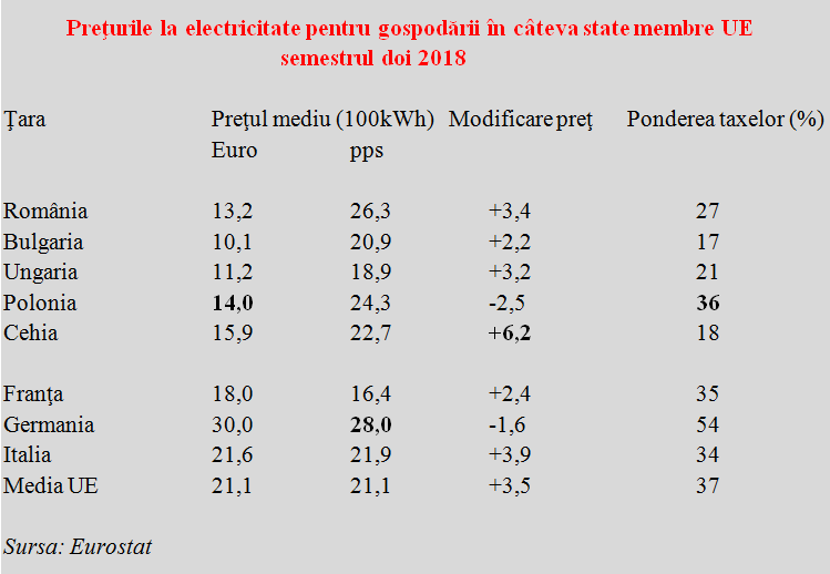Gas and electricity prices: Romania in a European context