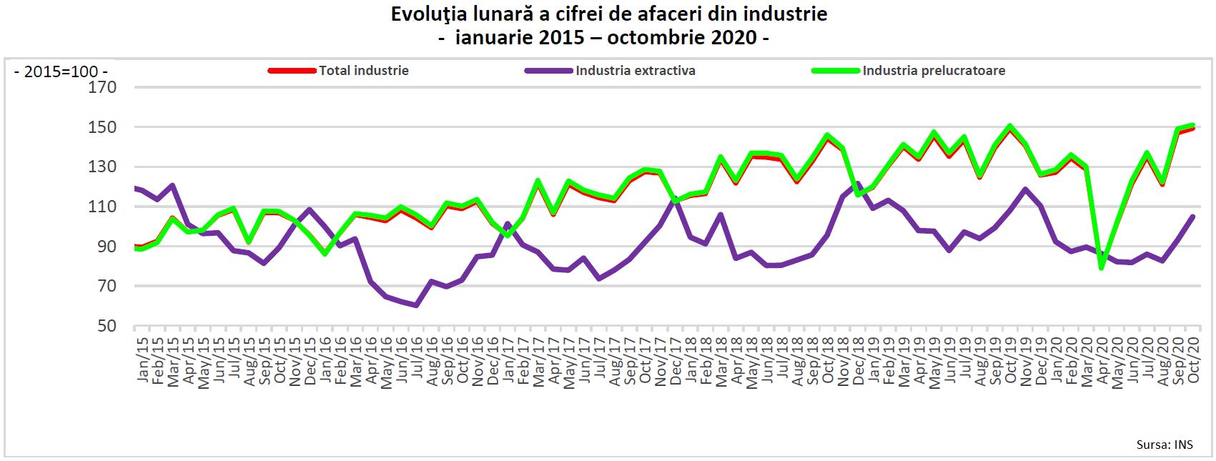 venituri anuale ale industriei de pierdere în greutate