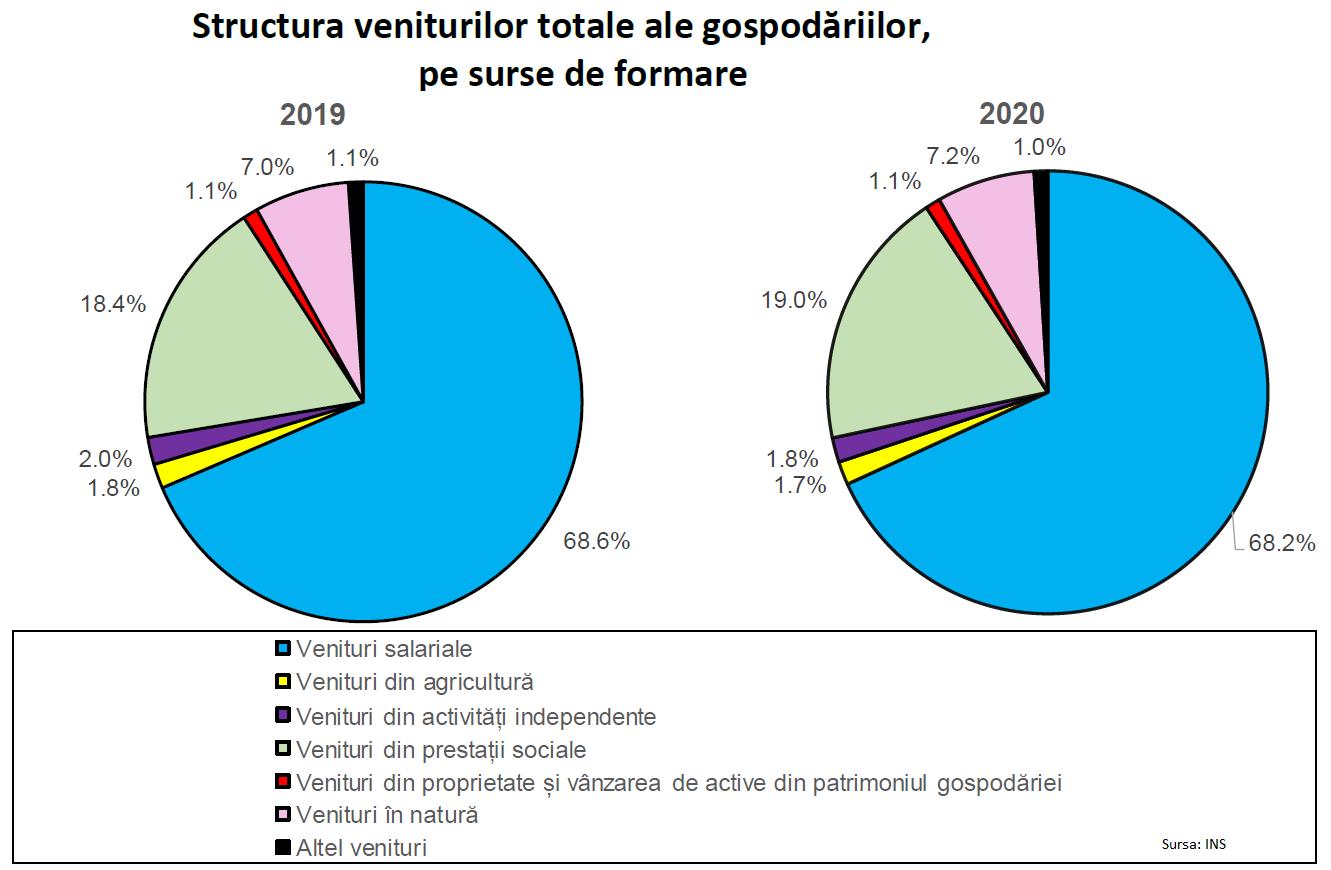 venituri populatie agricultura salariale proprietate