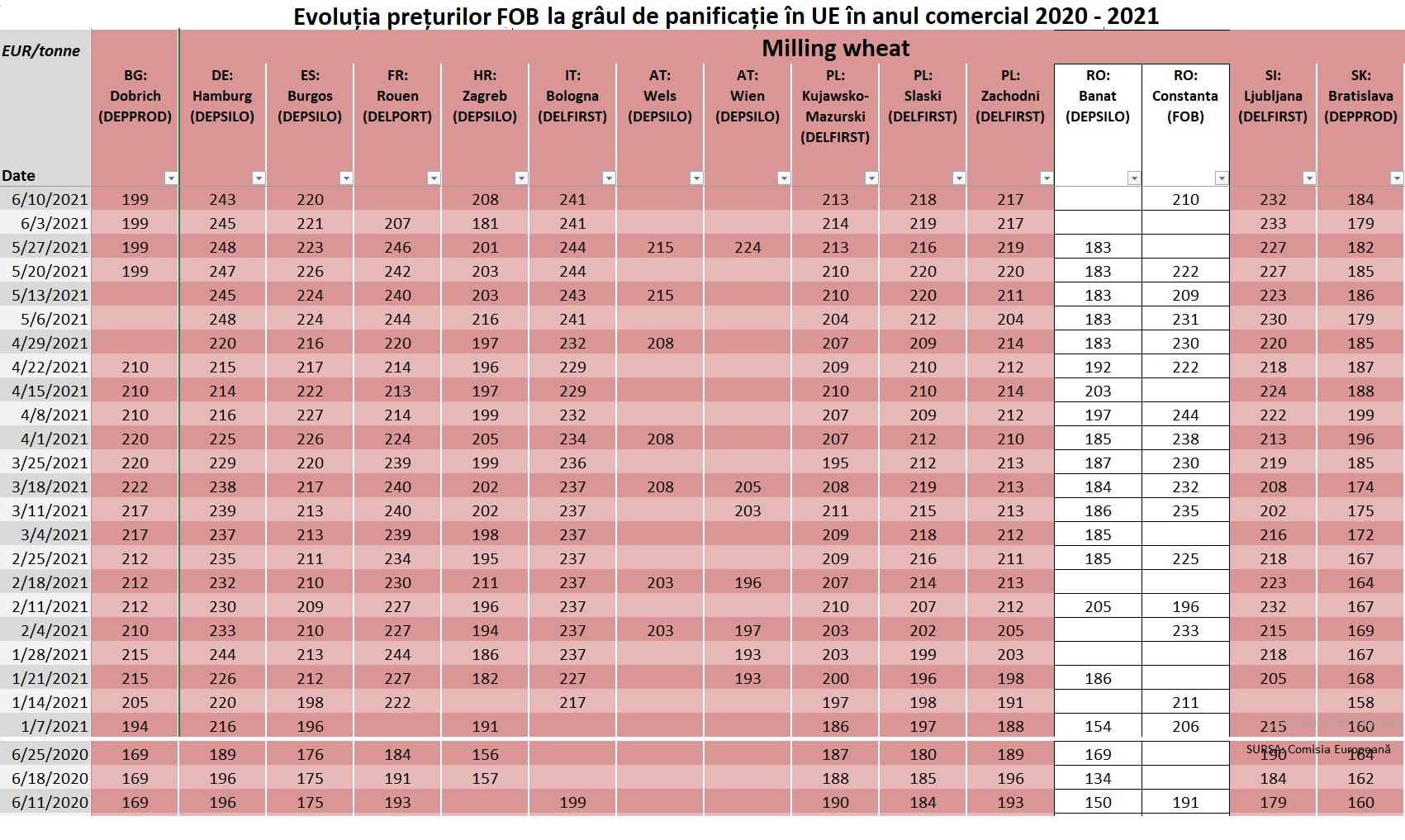 Prețurile la grâu în UE anul comercial 2020 / 2021