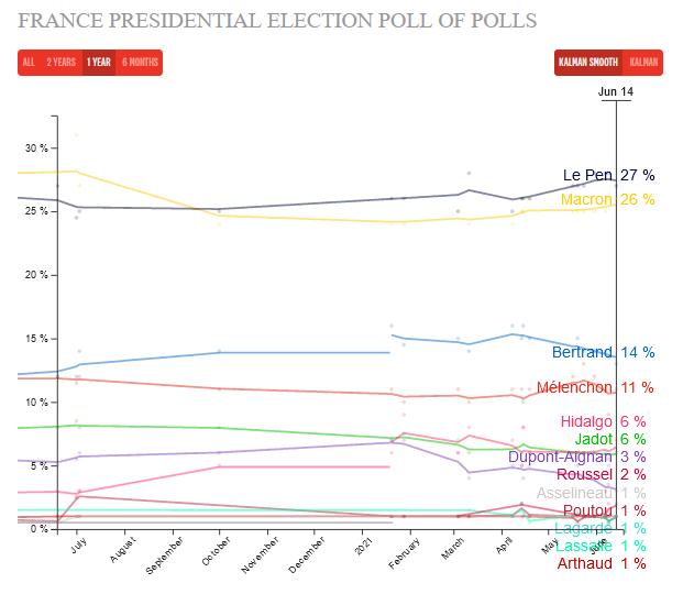 sondaje franta alegeri prezidentiale