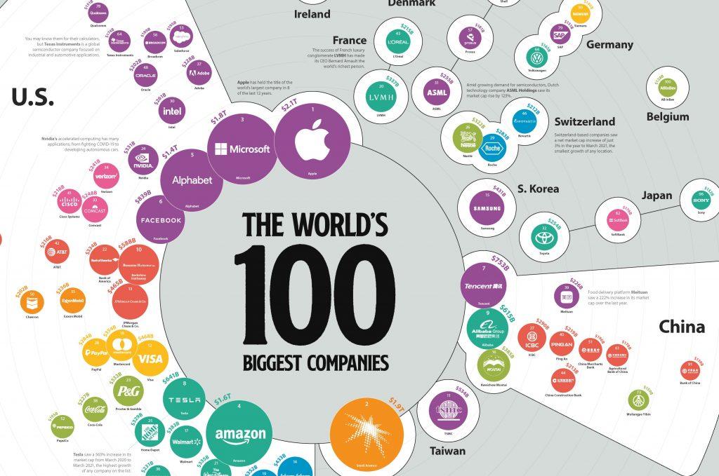 top companii lume