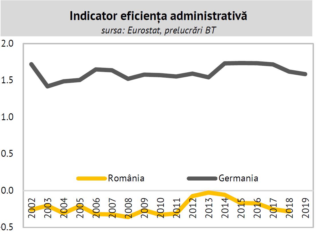 eficienta administrativă în România și media UE