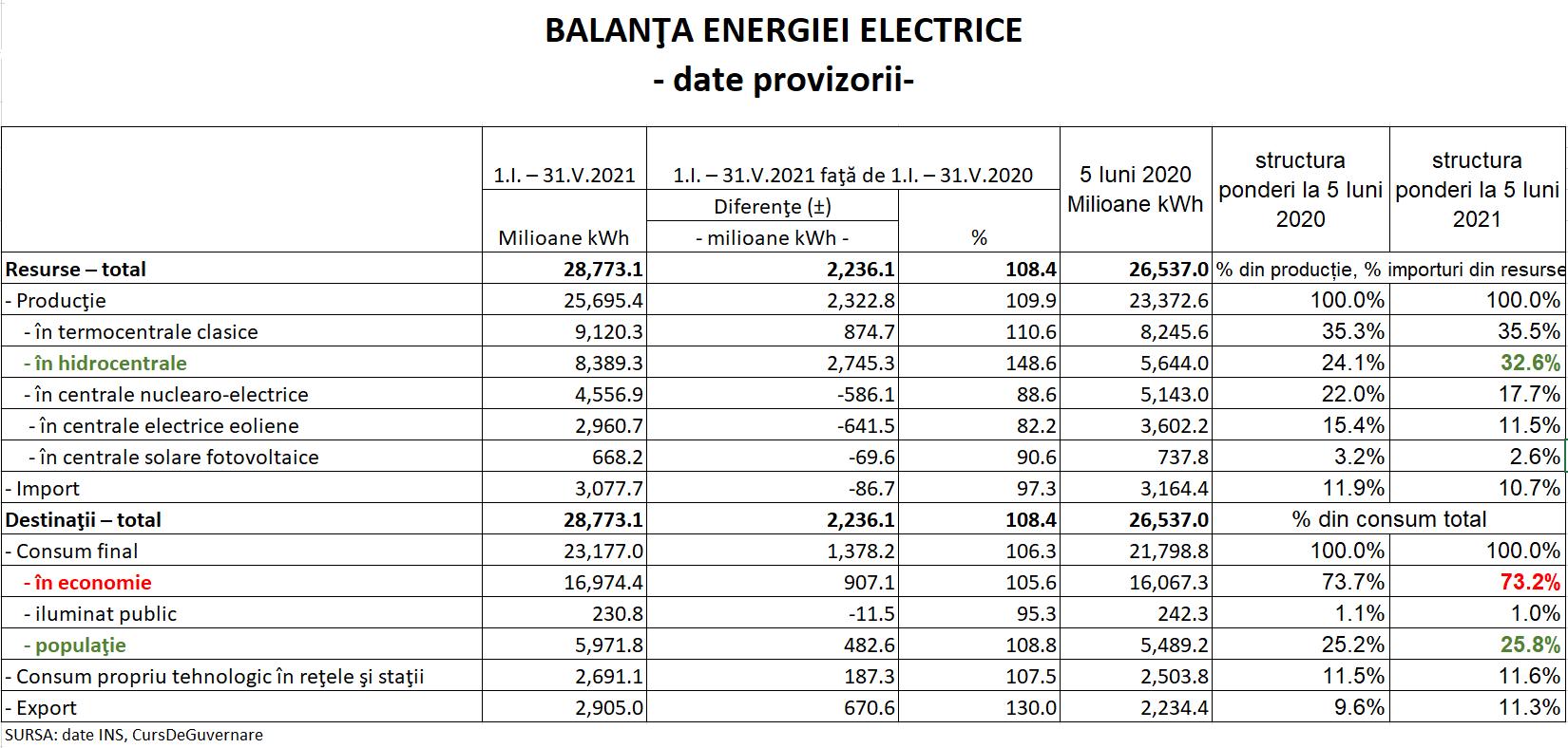 Producția și consumul de electricitate din România