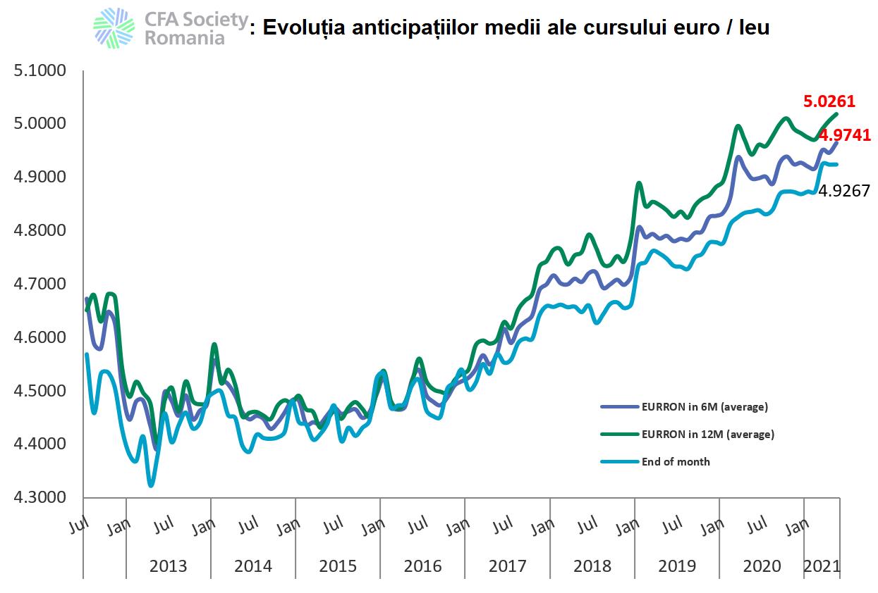 cursul euro prognoza CFA