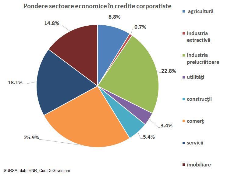 Credite acordate companiilor, ponderi pe sectoare economice