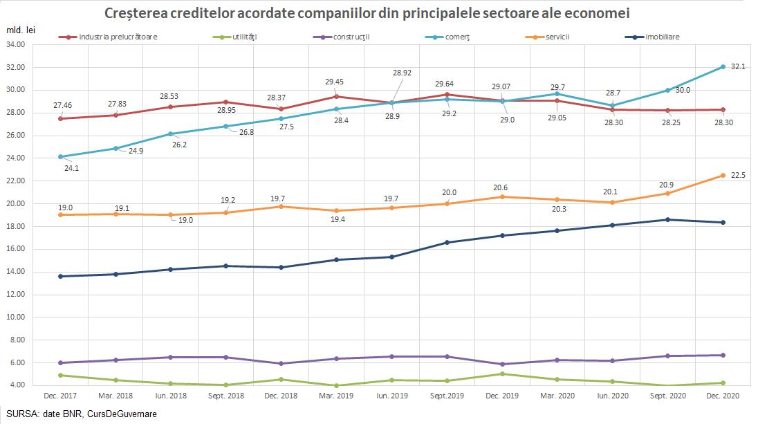 Creditele acordate companiilor din cele mai importante sectoare