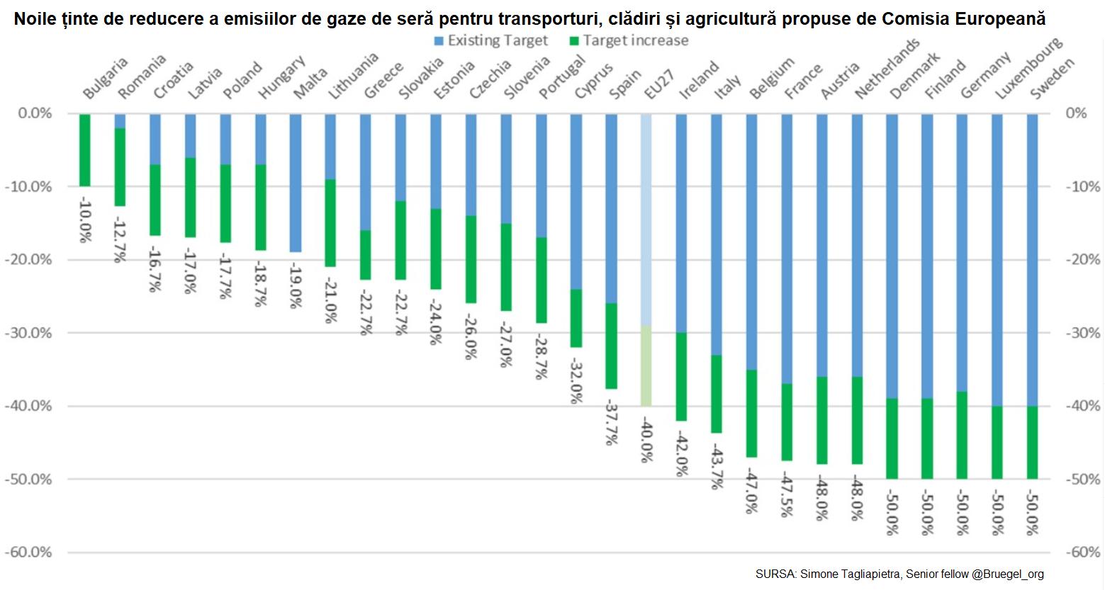 Ținte de reducere a emisiilor de gaze de seră pentru transporturi, clădiri și agricultură propuse de Comisia Europeană.png