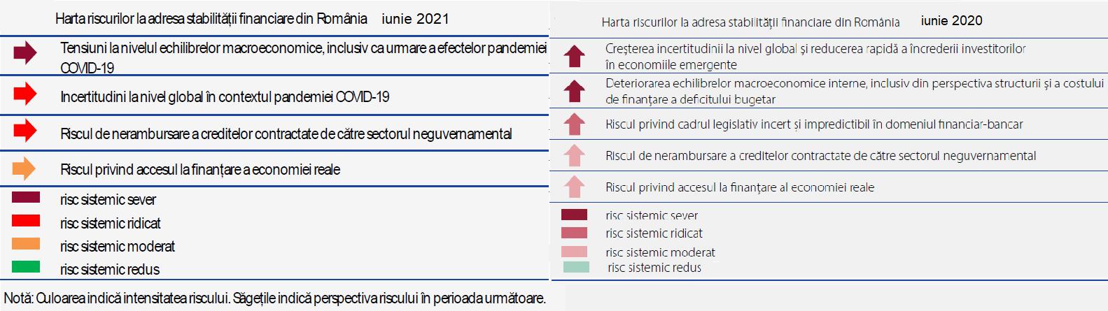 Harta riscurilor stabilității financiare de la BNR