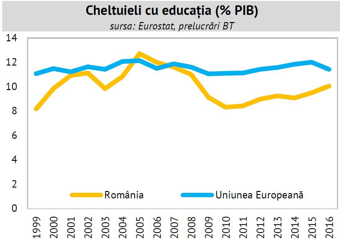 chletuieli cu educația în România și media UE