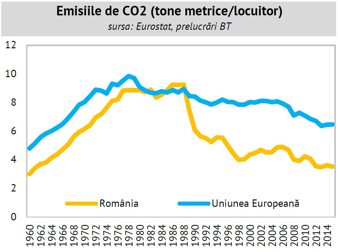 emisii de CO2 în România și media UE