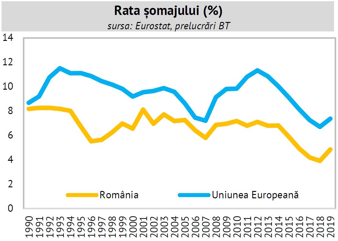 rata șomajului în România și media UE