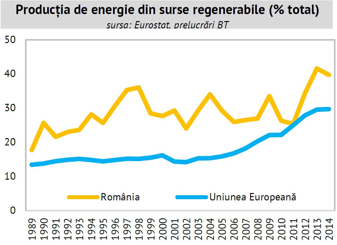 energeie regenerabila în România și media UE
