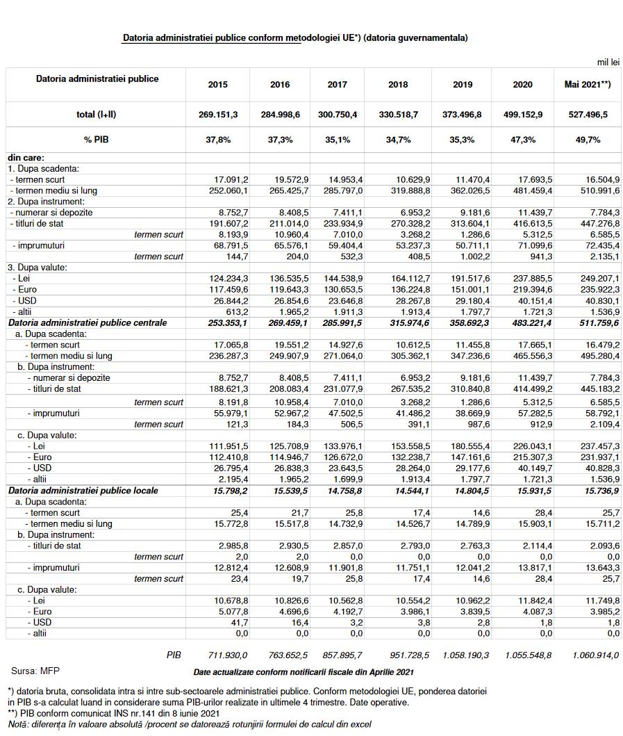 datoria publică