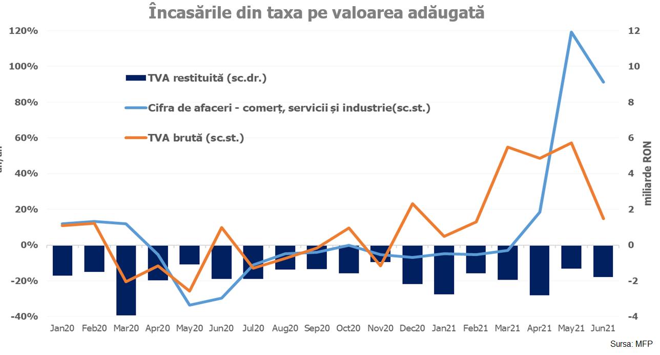 TVA în execuția bugetară pe Semestrul 1 din 2021