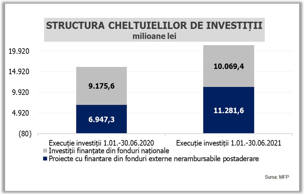 Cheltuieli de investiții în execuția bugetară pe Semestrul 1 din 2021