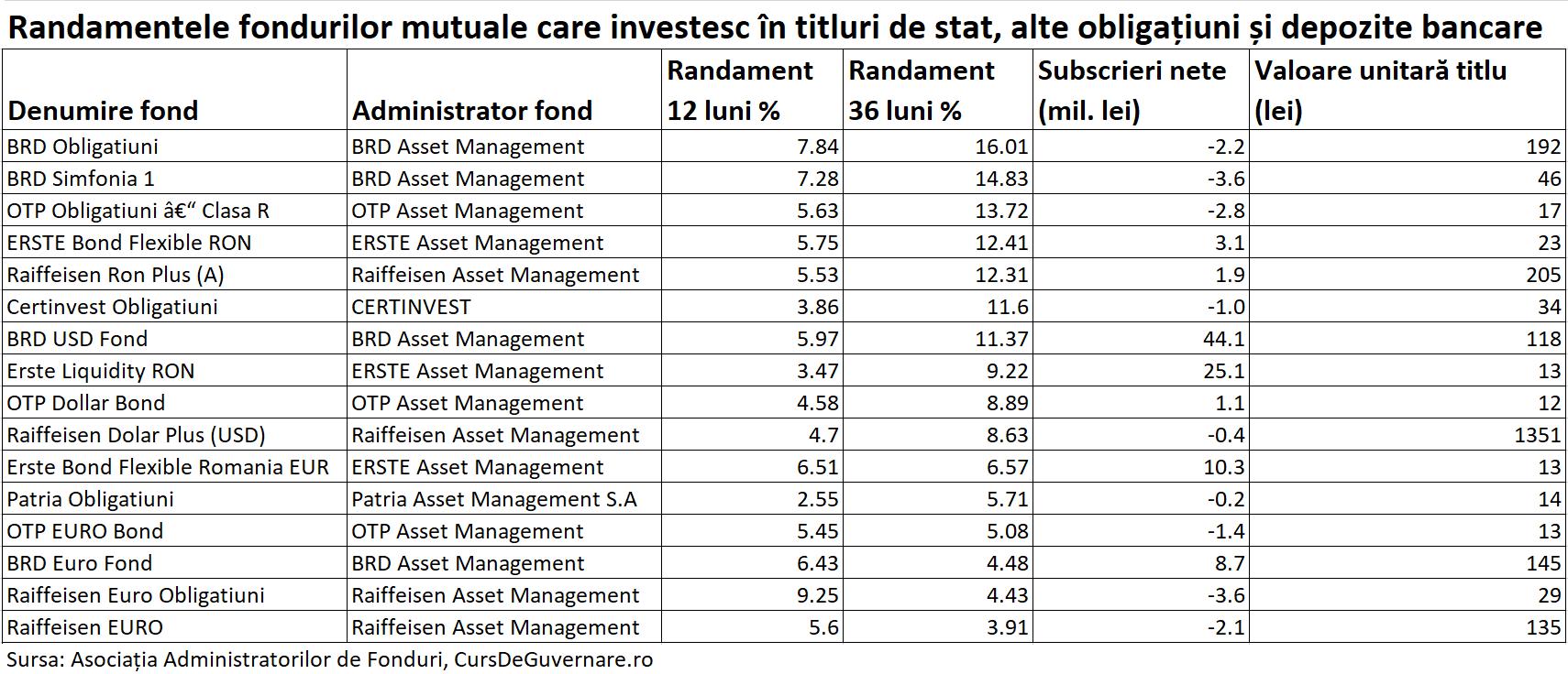 fonduri mutuale obligatiuni randamente