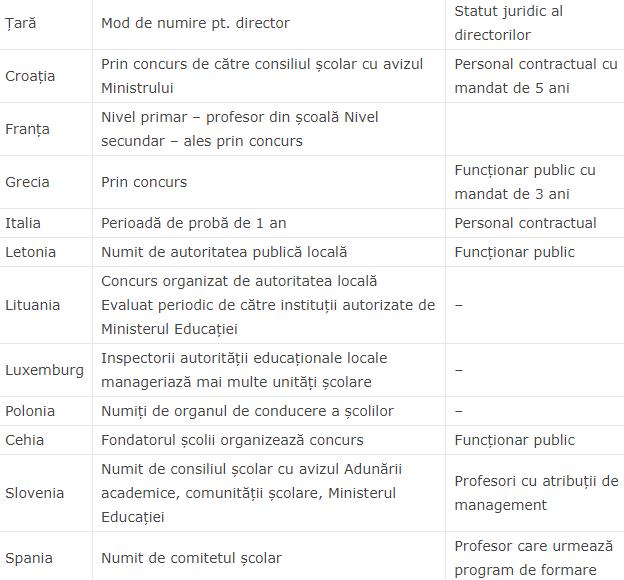 numire directori scolari europa