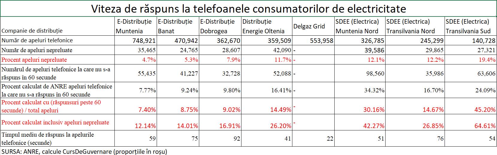 Viteza de răspuns a distribuitorilor de electricitate la telefoanele clienților