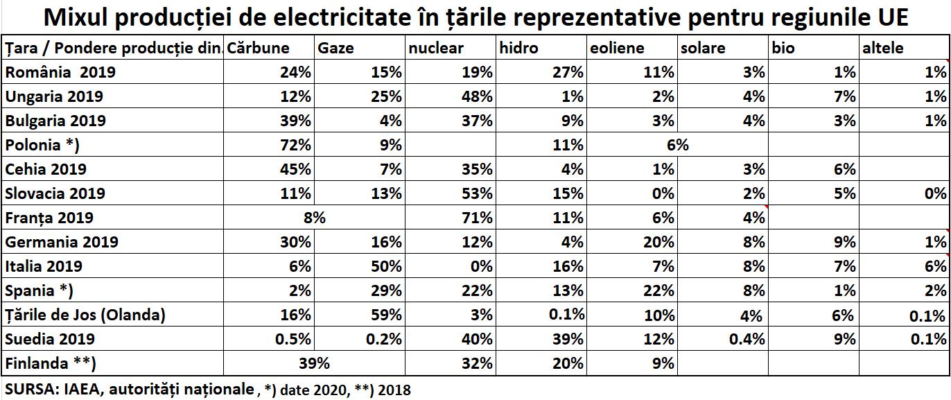 Mixul producției de electricitate în țările reprezentative pentru regiunile UE