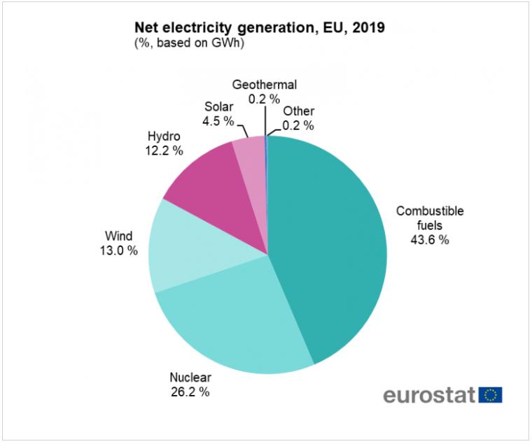 Mixul producției de electricitate în UE